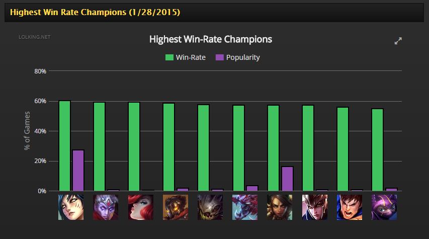 Ahri Win Rate